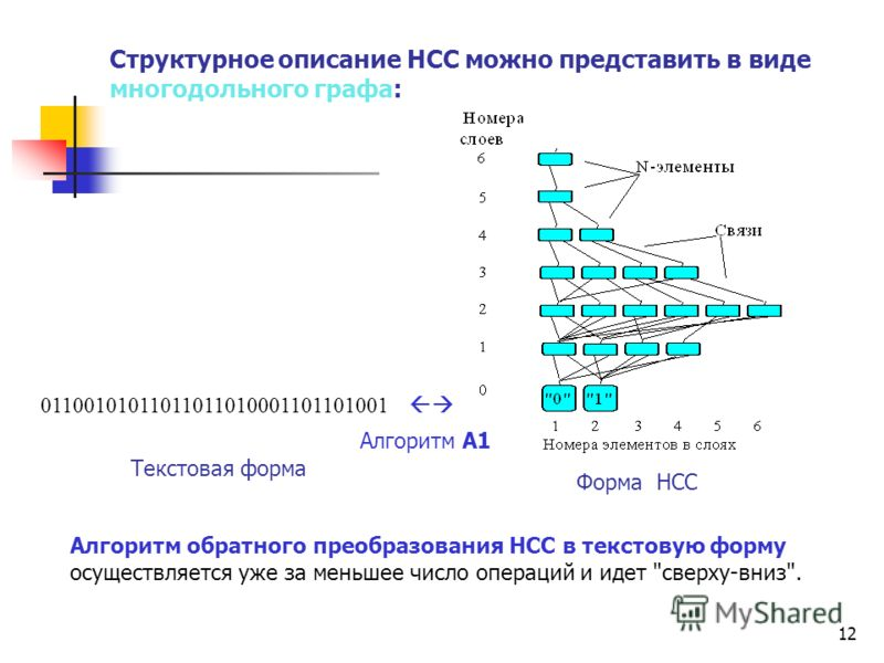 12 Структурное описание НСС можно представить в виде многодольного графа: Алгоритм обратного преобразования НСС в текстовую форму осуществляется уже за меньшее число операций и идет