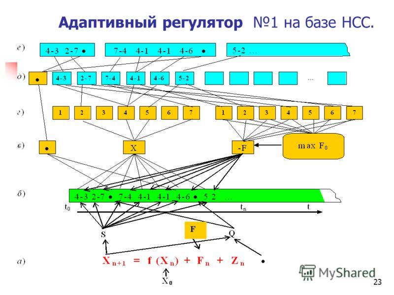 23 Адаптивный регулятор 1 на базе НСС.