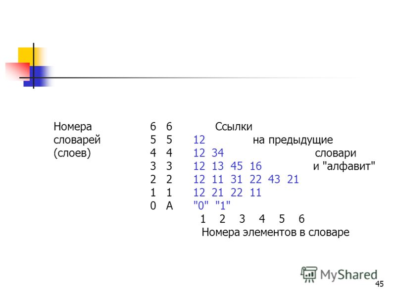 45 Номера 6 6 Ссылки словарей 5 5 12 на предыдущие (слоев) 4 4 12 34 словари 3 3 12 13 45 16 и алфавит 2 2 12 11 31 22 43 21 1 1 12 21 22 11 0 А 0 1 1 2 3 4 5 6 Номера элементов в словаре