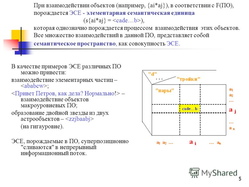 5 При взаимодействии объектов (например, {ai*aj}), в соответствии с F(ПО), порождается ЭСЕ - элементарная семантическая единица (s{ai*aj} = ), которая однозначно порождается процессом взаимодействия этих объектов. Все множество взаимодействий в данно