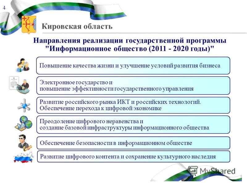 Кировская область Направления реализации государственной программы
