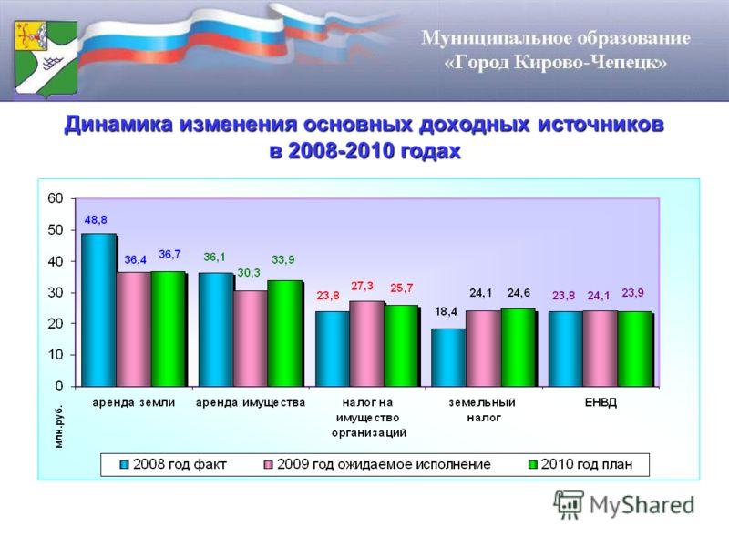 Динамика изменения основных доходных источников в 2008-2010 годах