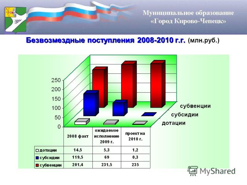 Безвозмездные поступления 2008-2010 г.г. (млн.руб.)