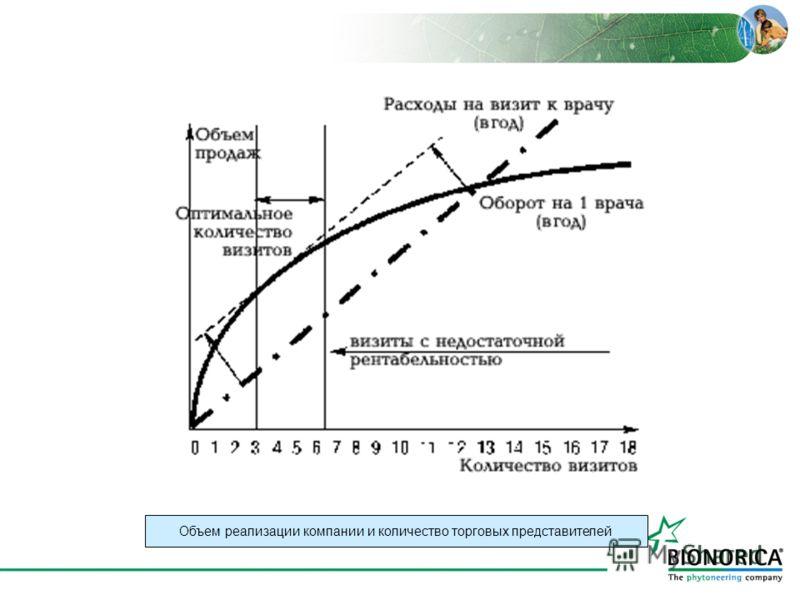 Объем реализации компании и количество торговых представителей