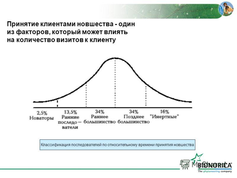 Принятие клиентами новшества - один из факторов, который может влиять на количество визитов к клиенту Классификация последователей по относительному времени принятия новшества