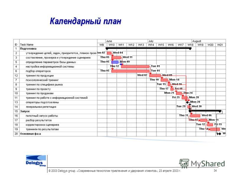 © 2003 Delogys group. «Современные технологии привлечения и удержания клиентов», 23 апреля 2003 г. 34 Календарный план