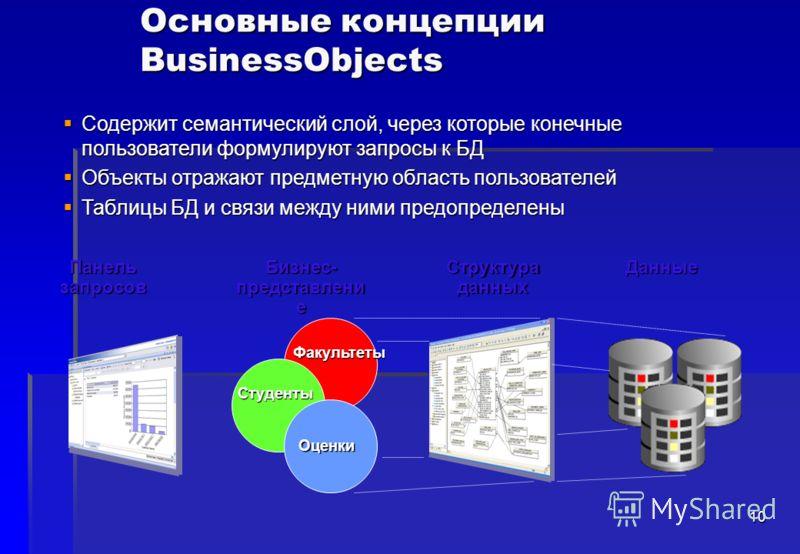 10 Содержит семантический слой, через которые конечные пользователи формулируют запросы к БД Содержит семантический слой, через которые конечные пользователи формулируют запросы к БД Объекты отражают предметную область пользователей Объекты отражают