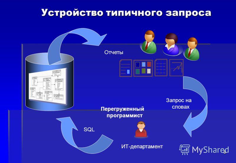 8 Устройство типичного запроса БД ИТ-департамент Отчеты Запрос на словах SQL Перегруженный программист