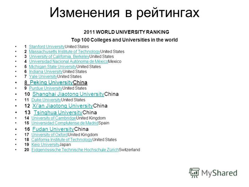 Изменения в рейтингах 2011 WORLD UNIVERSITY RANKING Top 100 Colleges and Universities in the world 1 Stanford UniversityUnited StatesStanford University 2 Massachusetts Institute of TechnologyUnited StatesMassachusetts Institute of Technology 3 Unive