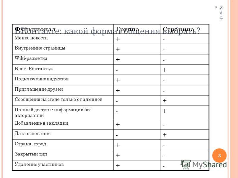 3 ВКонтакте: какой формат общения выбрать? 3 Newis.bi z ФункционалГруппаСтраница Меню, новости +- Внутренние страницы +- Wiki-разметка +- Блог «Контакты» -+ Подключение виджетов +- Приглашение друзей +- Сообщения на стене только от админов -+ Полный