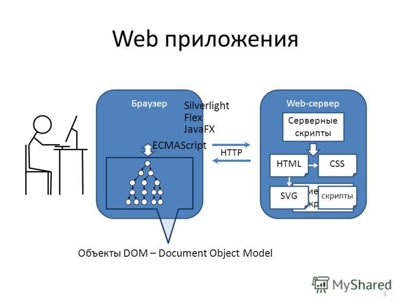 Web приложения БраузерWeb-сервер Серверные скрипты Клиентские скрипты HTMLCSS SVG HTTP Объекты DOM – Document Object Model ECMAScript Silverlight Flex JavaFX 3 скрипты