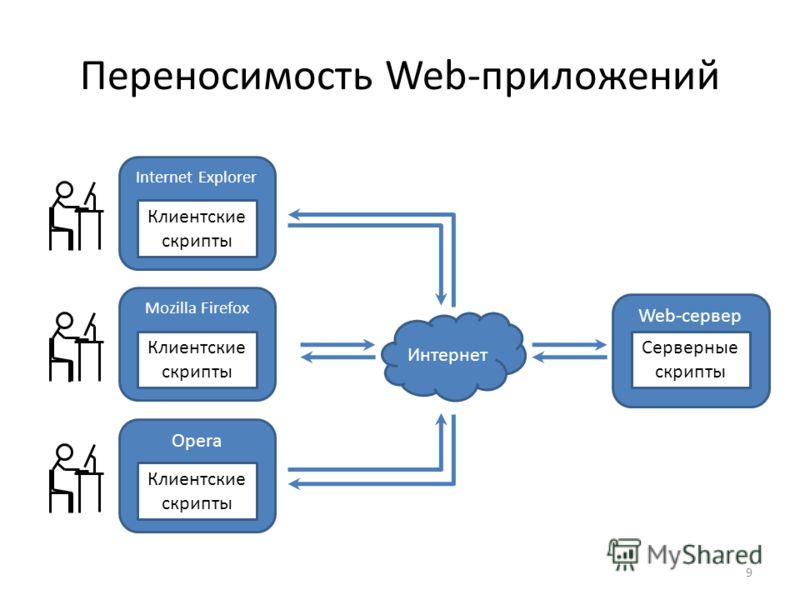 Переносимость Web-приложений 9 Internet Explorer Web-сервер Серверные скрипты Клиентские скрипты Mozilla Firefox Клиентские скрипты Opera Клиентские скрипты Интернет