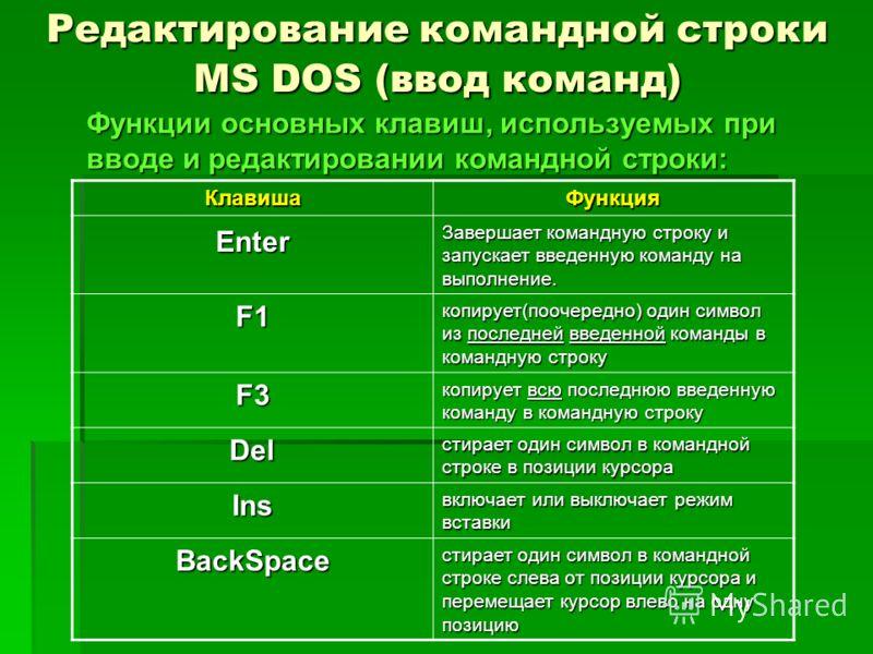 Редактирование командной строки MS DOS (ввод команд) Функции основных клавиш, используемых при вводе и редактировании командной строки: КлавишаФункция Enter Завершает командную строку и запускает введенную команду на выполнение. F1 копирует(поочередн