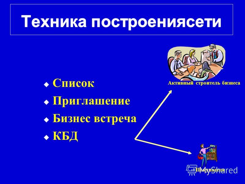 Покупатели Активный строитель бизнеса Список Приглашение Бизнес встреча КБД