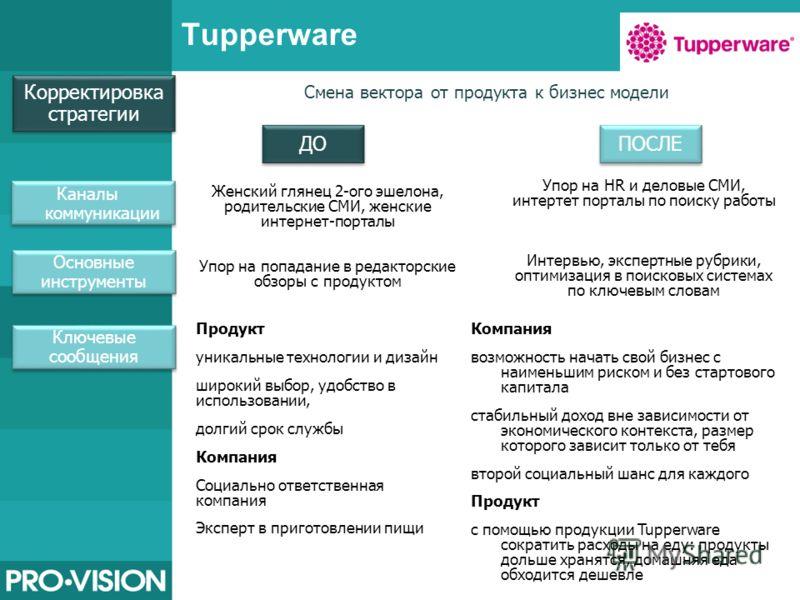 Tupperware Смена вектора от продукта к бизнес модели Каналы коммуникации Основные инструменты Ключевые сообщения ДО ПОСЛЕ Корректировка стратегии Продукт уникальные технологии и дизайн широкий выбор, удобство в использовании, долгий срок службы Компа