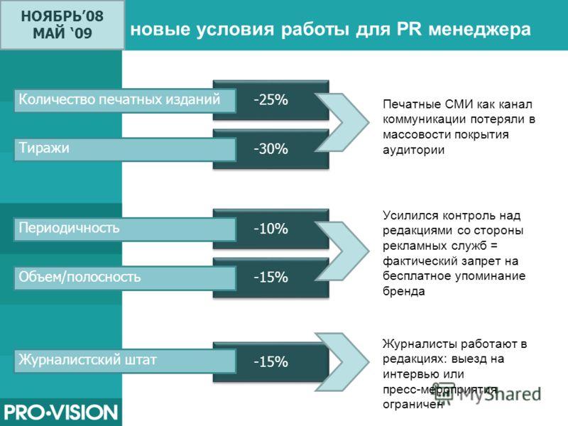 для PR менеджера Печатные СМИ как канал коммуникации потеряли в массовости покрытия аудитории -25% Количество печатных изданий -30% Тиражи -10% Периодичность -15% Объем/полосность -15% Журналистский штат Усилился контроль над редакциями со стороны ре