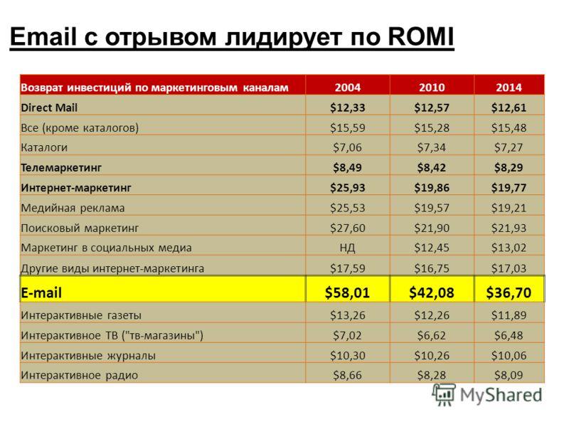 Email с отрывом лидирует по ROMI Возврат инвестиций по маркетинговым каналам200420102014 Direct Mail$12,33$12,57$12,61 Все (кроме каталогов)$15,59$15,28$15,48 Каталоги$7,06$7,34$7,27 Телемаркетинг$8,49$8,42$8,29 Интернет-маркетинг$25,93$19,86$19,77 М