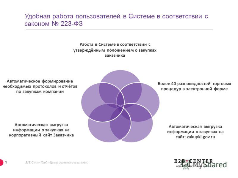 B2B-Center (ОАО «Центр развития экономики») 2 Более 40 объединённых торговых систем