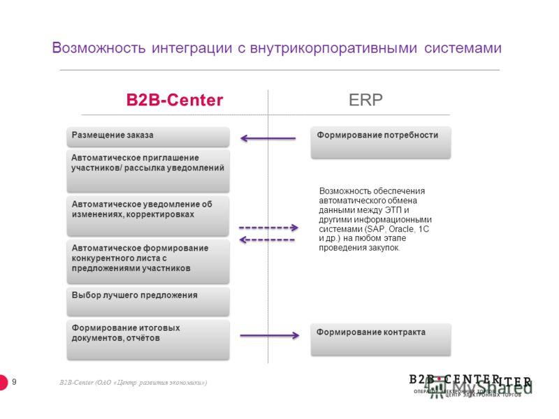 B2B-Center (ОАО «Центр развития экономики») 8 Автоматическая выгрузка информации на корпоративный сайт