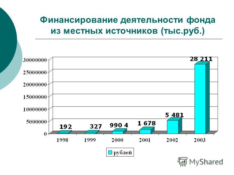 Финансирование деятельности фонда из местных источников (тыс.руб.)