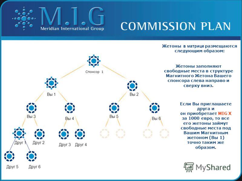 Спонсор 1 Жетоны в матрице размещаются следующим образом: Жетоны заполняют свободные места в структуре Магнитного Жетона Вашего спонсора слева направо и сверху вниз. Если Вы приглашаете друга и о н приобретает MIG X за 1000 евро, то все его жетоны за
