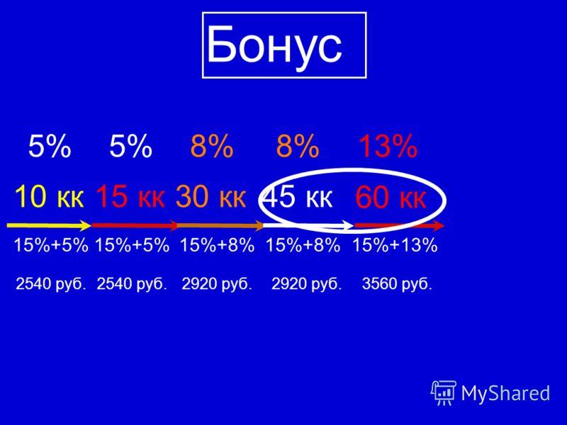 10 кк 5% 15%+5% Бонус 15 кк 15%+5% 5%8% 30 кк 15%+8% 8% 45 кк 15%+8% 13% 60 кк 15%+13% 3560 руб.2920 руб. 2540 руб.