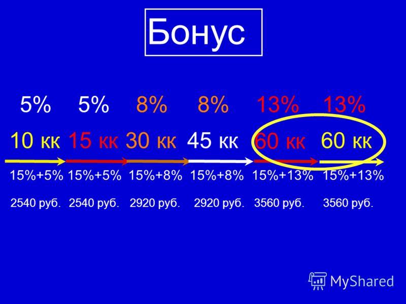 10 кк 5% 15%+5% Бонус 15 кк 15%+5% 5%8% 30 кк 15%+8% 8% 45 кк 15%+8% 13% 60 кк 15%+13% 13% 60 кк 15%+13% 3560 руб. 2920 руб. 2540 руб.