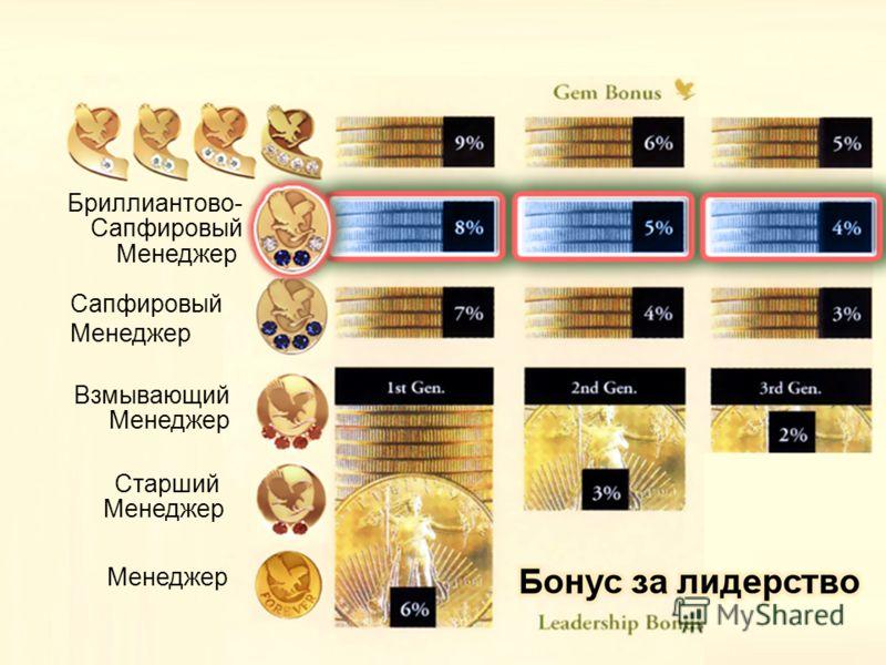 Бриллиантово- Сапфировый Менеджер Сапфировый Менеджер Взмывающий Менеджер Старший Менеджер