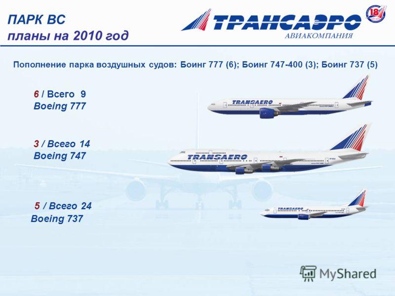 3 / Всего 14 Boeing 747 5 / Всего 24 Boeing 737 6 / Всего 9 Boeing 777 ПАРК ВС планы на 2010 год Пополнение парка воздушных судов: Боинг 777 (6); Боинг 747-400 (3); Боинг 737 (5)