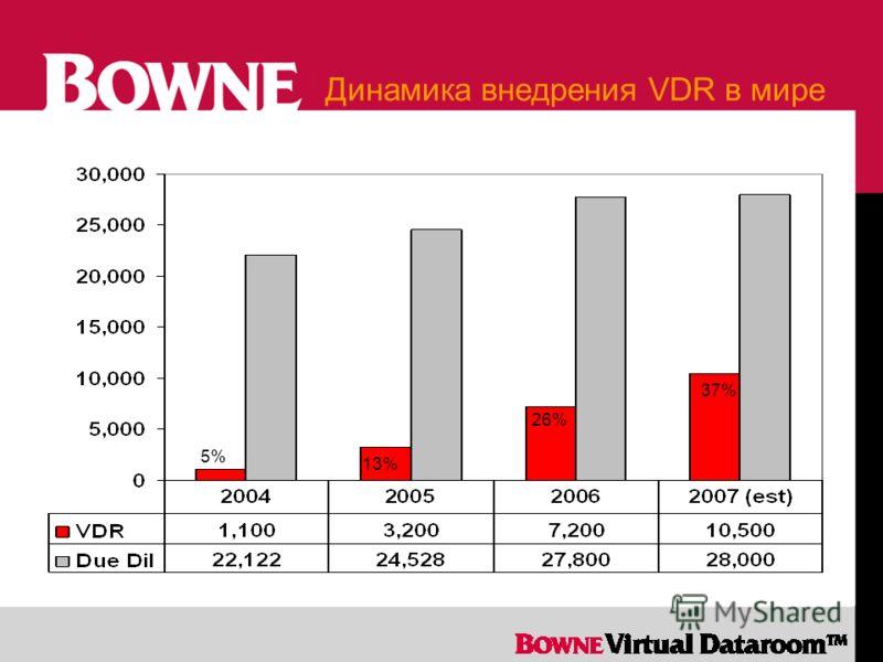 Динамика внедрения VDR в мире 13% 26% 37% 5%