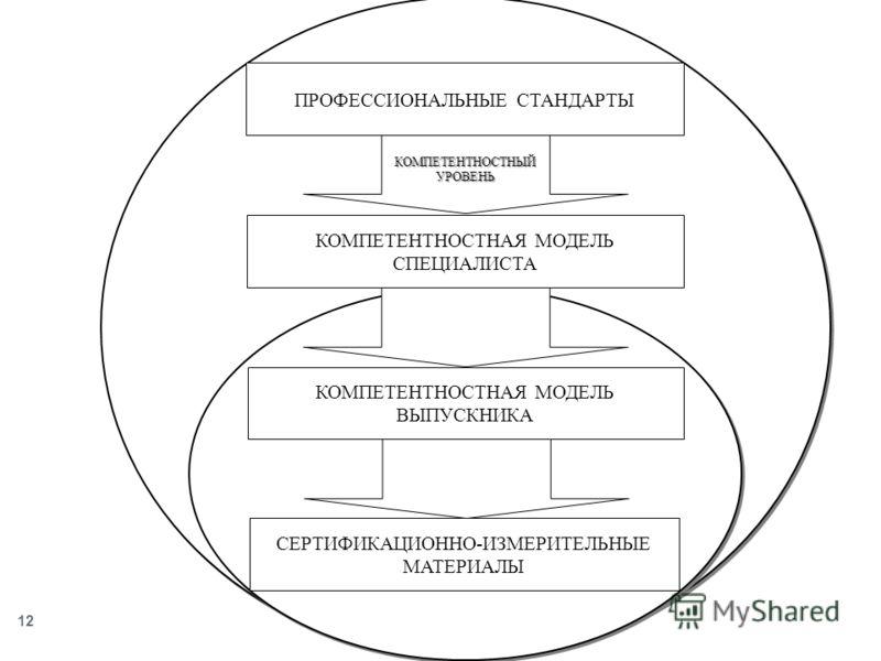 12 СЕРТИФИКАЦИОННО-ИЗМЕРИТЕЛЬНЫЕ МАТЕРИАЛЫ ПРОФЕССИОНАЛЬНЫЕ СТАНДАРТЫ КОМПЕТЕНТНОСТНЫЙ УРОВЕНЬ КОМПЕТЕНТНОСТНАЯ МОДЕЛЬ СПЕЦИАЛИСТА КОМПЕТЕНТНОСТНАЯ МОДЕЛЬ ВЫПУСКНИКА
