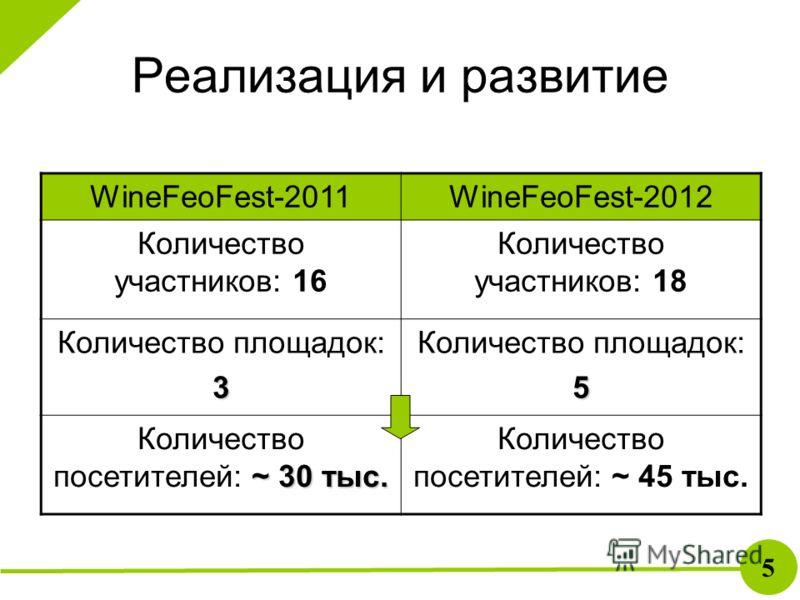 Реализация и развитие 5 WineFeoFest-2011WineFeoFest-2012 Количество участников: 16 Количество участников: 18 Количество площадок:3 5 ~ 30 тыс. Количество посетителей: ~ 30 тыс. Количество посетителей: ~ 45 тыс.
