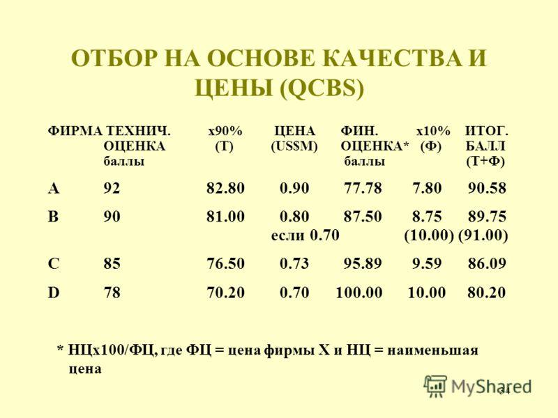 34 ОТБОР НА ОСНОВЕ КАЧЕСТВА И ЦЕНЫ (QCBS) ФИРМА ТЕХНИЧ. х90% ЦЕНА ФИН. х10% ИТОГ. ОЦЕНКА(Т) (US$M) ОЦЕНКА* (Ф) БАЛЛ баллы баллы (Т+Ф) A92 82.80 0.90 77.78 7.80 90.58 B90 81.00 0.80 87.50 8.75 89.75 если 0.70 (10.00) (91.00) C85 76.50 0.73 95.89 9.59