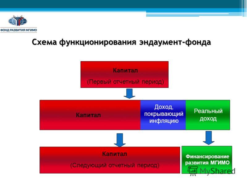 Капитал (Первый отчетный период) Капитал Доход, покрывающий инфляцию Реальный доход Капитал (Следующий отчетный период) Финансирование развития МГИМО