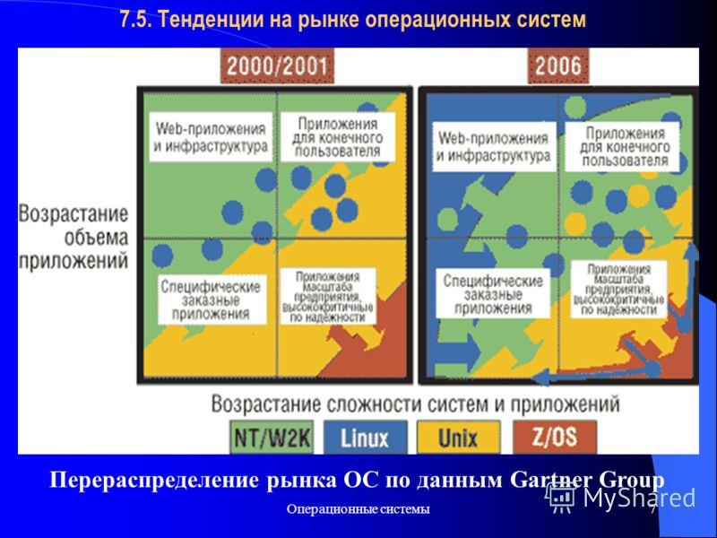 Операционные системы7 7.5. Тенденции на рынке операционных систем Перераспределение рынка ОС по данным Gartner Group