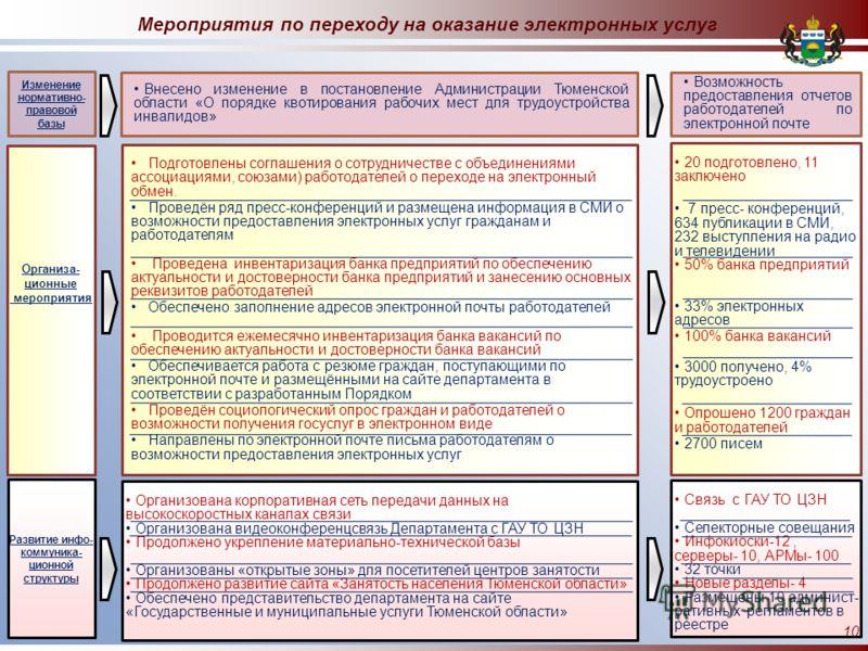 Внесено изменение в постановление Администрации Тюменской области «О порядке квотирования рабочих мест для трудоустройства инвалидов» Подготовлены соглашения о сотрудничестве с объединениями ассоциациями, союзами) работодателей о переходе на электрон