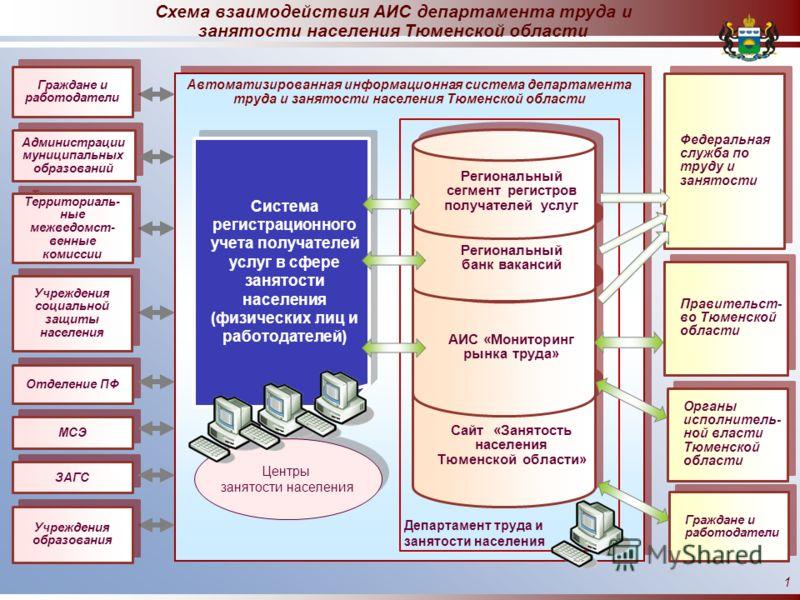 Автоматизированная информационная система департамента труда и занятости населения Тюменской области Центры занятости населения Центры занятости населения Система регистрационного учета получателей услуг в сфере занятости населения (физических лиц и