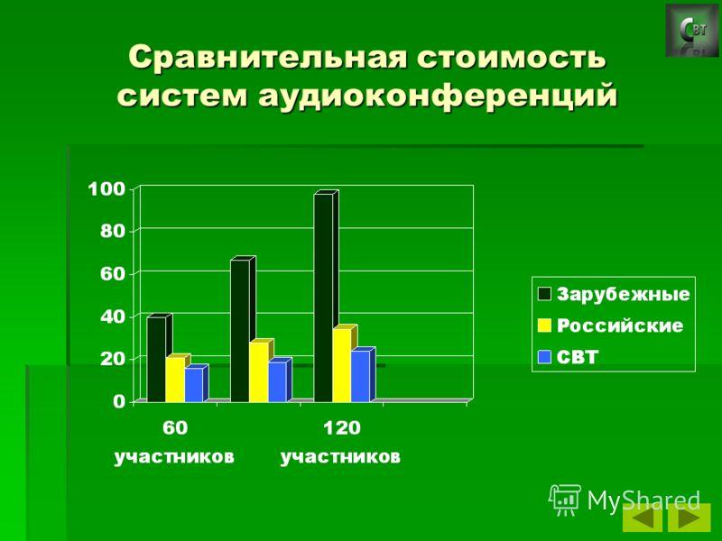 Сравнительная стоимость систем аудиоконференций