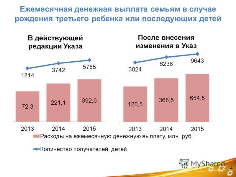 Ежемесячная денежная выплата семьям в случае рождения третьего ребенка или последующих детей 4