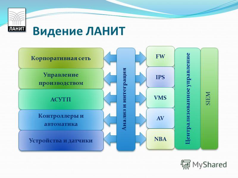 Видение ЛАНИТ Корпоративная сеть Управление производством АСУТП Контроллеры и автоматика Устройства и датчики FW IPS VMS AV NBA SIEM Анализ и интеграция