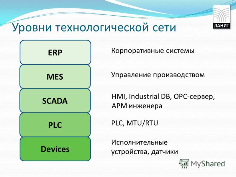 Уровни технологической сети ERP MES SCADA PLC Devices Корпоративные системы Управление производством HMI, Industrial DB, OPC-сервер, АРМ инженера PLC, MTU/RTU Исполнительные устройства, датчики