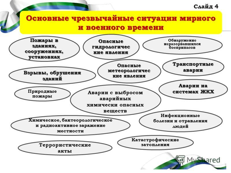 Презентация на тему Администрация Правительства Кировской  4 Администрация Правительства Кировской области Основные чрезвычайные ситуации