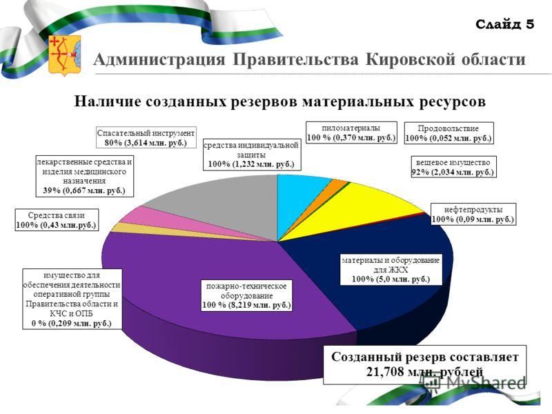 Администрация Правительства Кировской области Наличие созданных резервов материальных ресурсов Слайд 5