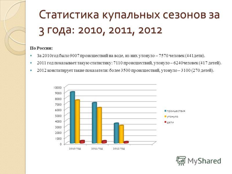 Статистика купальных сезонов за 3 года : 2010, 2011, 2012 По России: За 2010год было 9007 происшествий на воде, из них утонуло – 7570 человек (441дети). 2011 год показывает такую статистику: 7110 происшествий, утонуло – 6240человек (417 детей). 2012