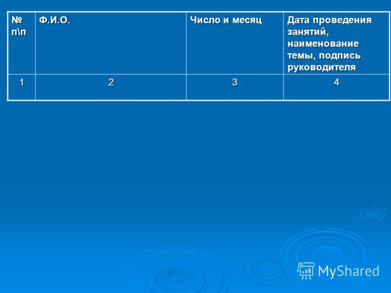 п\п п\пФ.И.О. Число и месяц Дата проведения занятий, наименование темы, подпись руководителя 1234