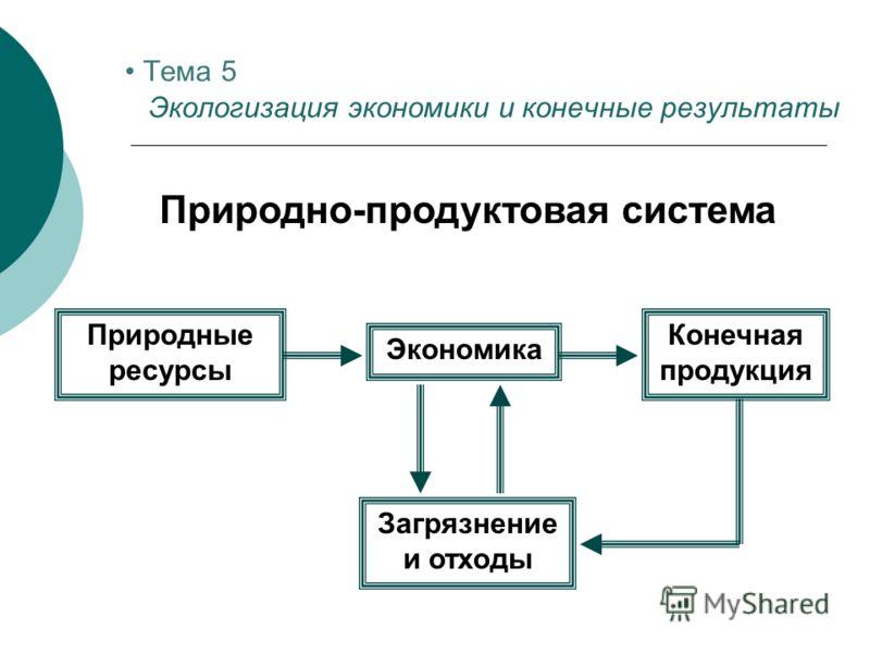 Тема 5 Экологизация экономики и конечные результаты Природно-продуктовая система Природные ресурсы Экономика Конечная продукция Загрязнение и отходы