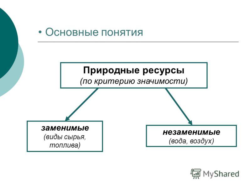 Основные понятия Природные ресурсы (по критерию значимости) заменимые (виды сырья, топлива) незаменимые (вода, воздух)