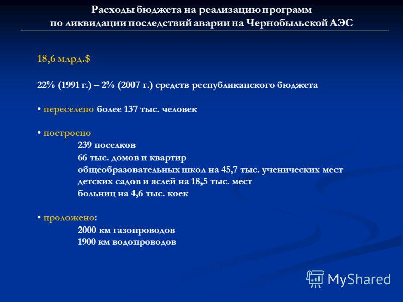 Расходы бюджета на реализацию программ по ликвидации последствий аварии на Чернобыльской АЭС 18,6 млрд.$ 22% (1991 г.) – 2% (2007 г.) средств республиканского бюджета переселено более 137 тыс. человек построено 239 поселков 66 тыс. домов и квартир об