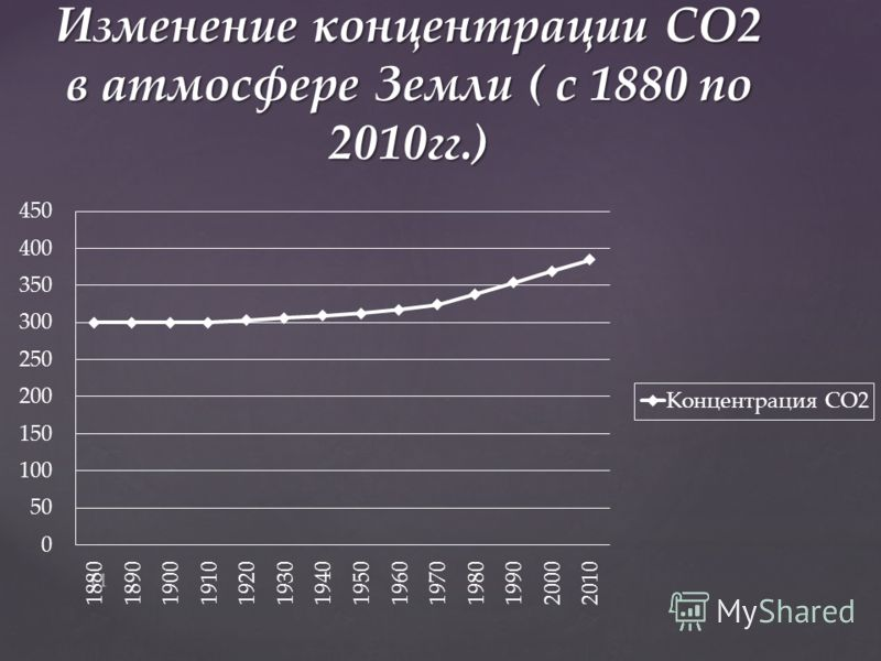 Изменение концентрации СО2 в атмосфере Земли ( с 1880 по 2010гг.) 11