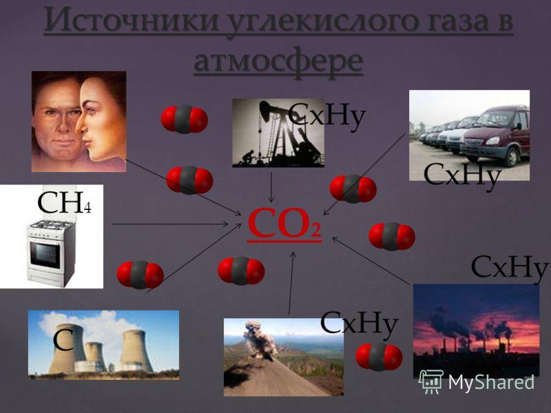 Источники углекислого газа в атмосфере CO 2 СxHy CH 4 C СxHy